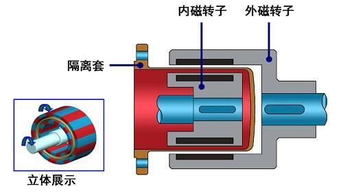 磁力泵为什么可以做到无泄漏呢?